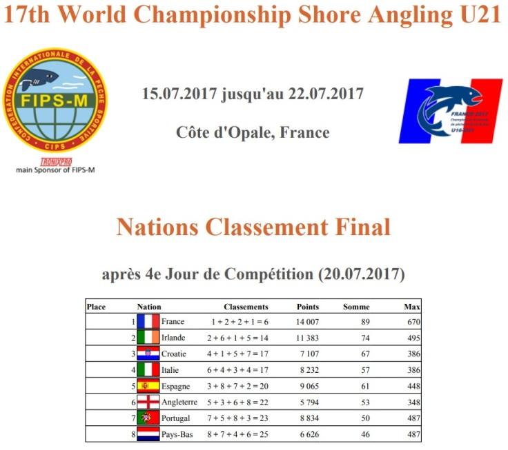 Classement general final U21 nations.jpg