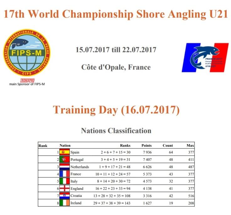 training day U21 nations