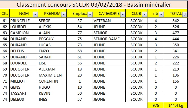 classement concours sccdk bassin mineralier 03-02-2018 3sur3