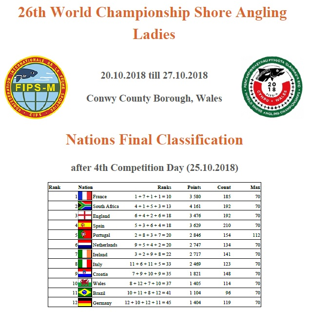 classement final dames cdm 2018 wales